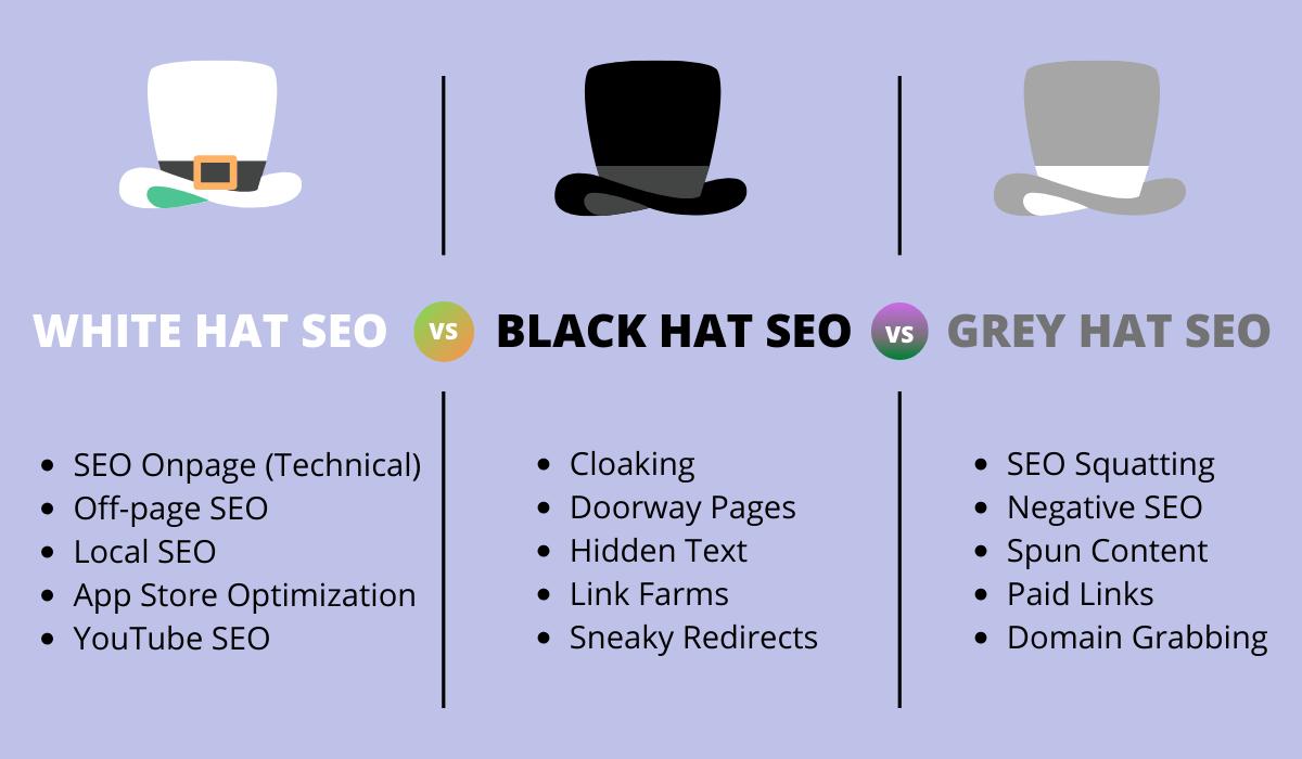 White Hat vs. Black Hat vs. Gray Hat SEO